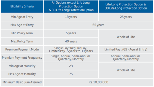 HDFC Life Click 2 Protect 3D Plus Policy | Online Term Insurance Plan
