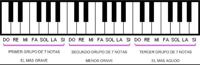 Un teclado que muestra de izquierda a derecha: do,re,mi,fa,sol,la,si,do,re,mi,fa,sol,la,si... varias veces.