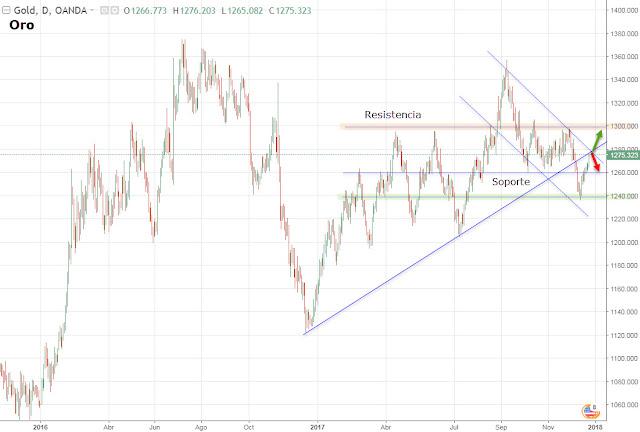 Análisis y tendencia del oro