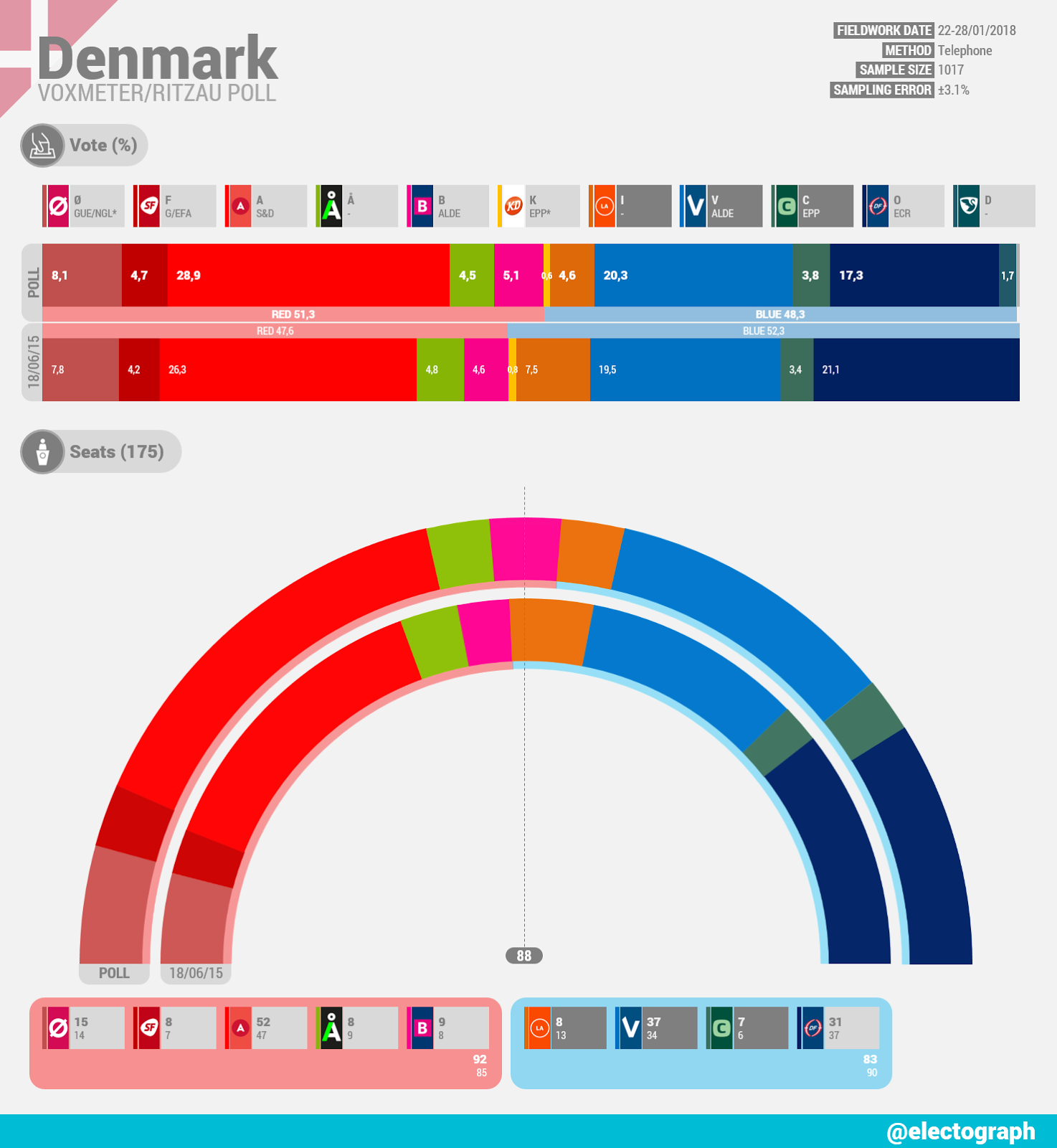 DENMARK Voxmeter poll chart for Ritzau, January 2018