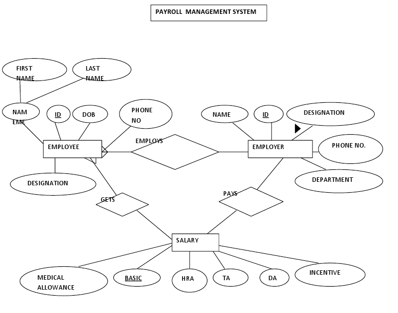 IT PROFESSIONALS: ER diagram for payroll system