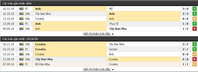 Dự đoán bóng đá Anh vs Croatia (Nations League - 18/11) Croatia3