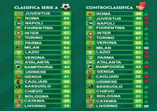Serie A Table 2021