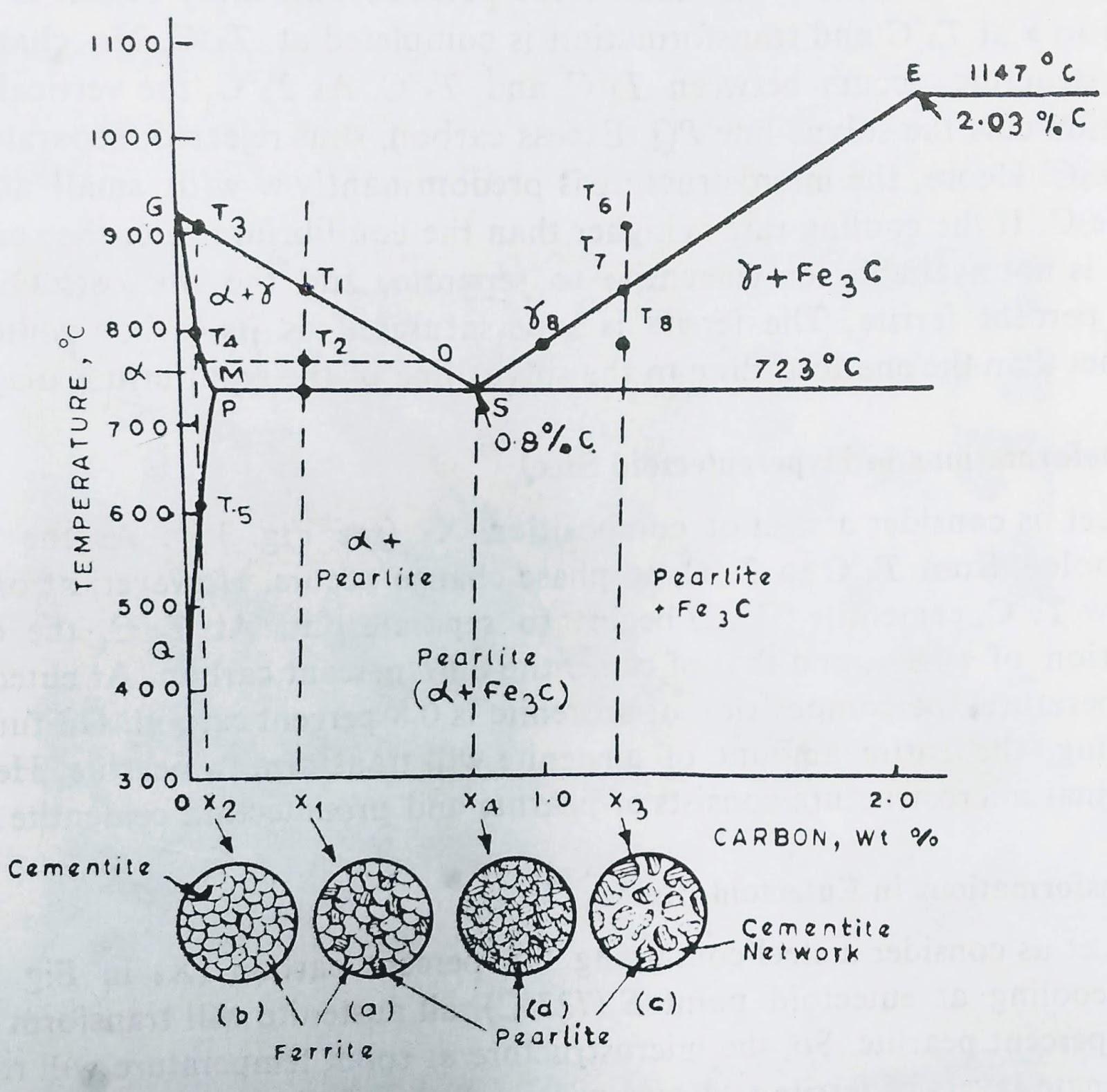 eutectoid phase in iron carbon phase diagram [ 1600 x 1579 Pixel ]