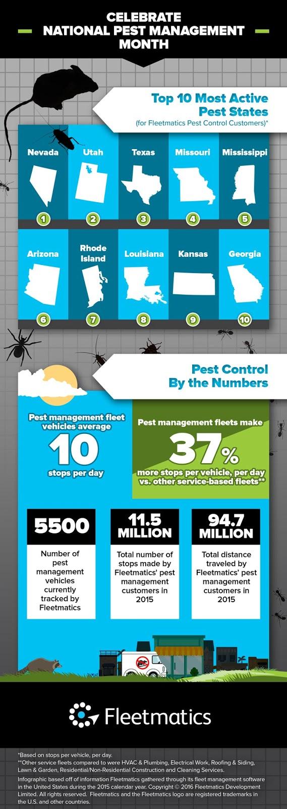 Pest Information Control