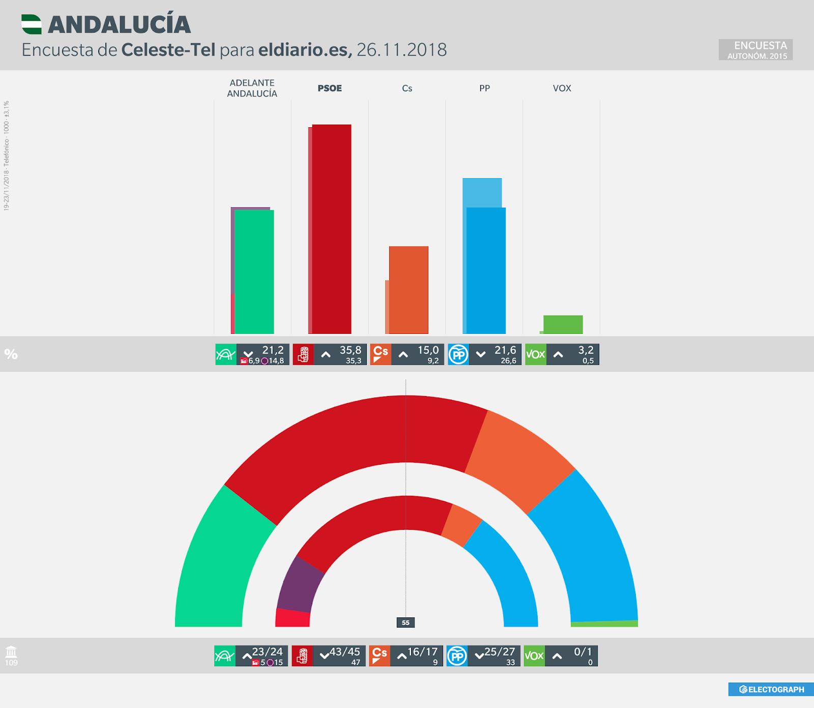 Gráfico de la encuesta para elecciones autonómicas en Andalucía realizada por Celeste-Tel para eldiario.es en noviembre de 2018