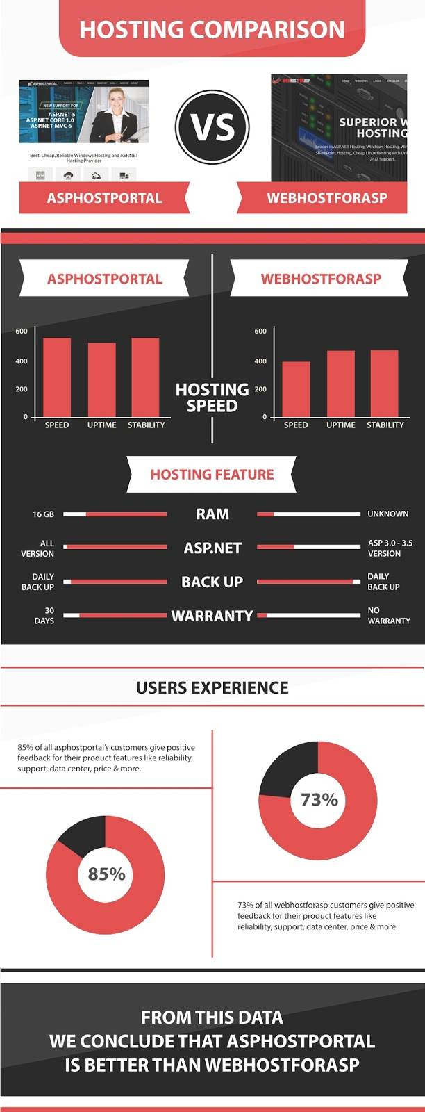 ASP.NET Core 1.1 Hosting Infographic | ASPHostPortal Vs WebHostForASP