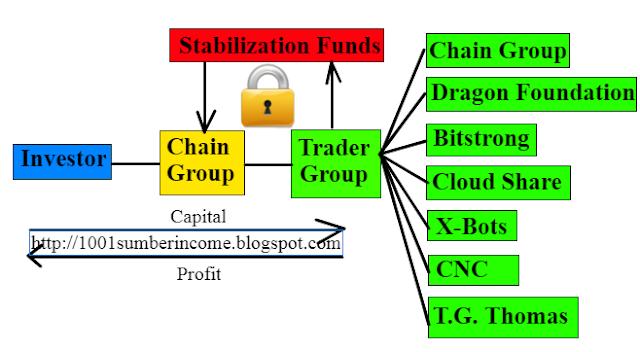 menjana bitcoin dengan mudah di Chain group