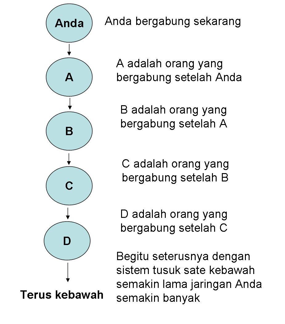bisnis in4link indonesia
