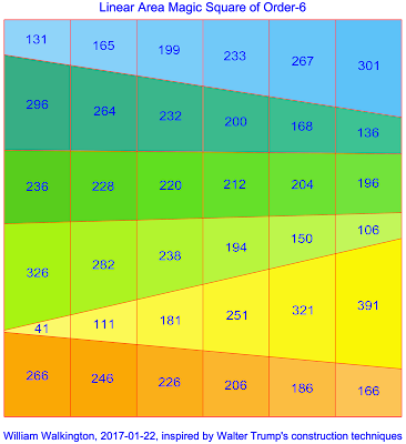 First Linear Area Magic Square of Order-6 with magic sum S=1296