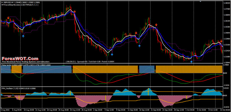 What is fisher indicator in forex trading secrets revealed download