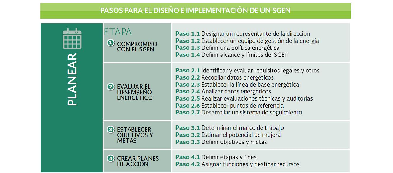 SISTEMAS DE GESTIÓN DE LA ENERGÍA SGEn) | Eficiencia Energetica