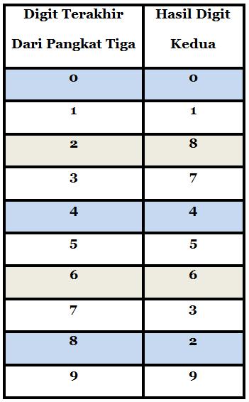 Mencari Akar Pangkat 3 : mencari, pangkat, Cepat, Menentukan, Pangkat