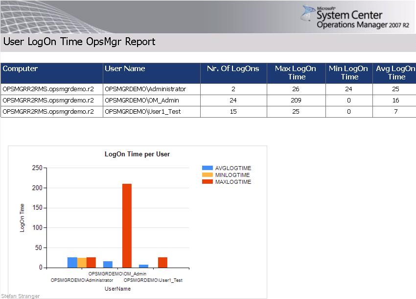 Şaban Karaaslan : : User Logon Time Report for Operations Manager 2007