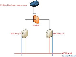 How to install zimbra proxy