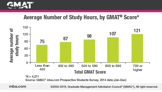 Top 5 Tips for Passing the GMAT Exam