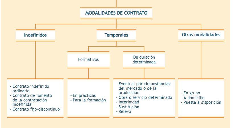 La Cuadrilla De Fol Unidad 3 Modalidades Del Contrato De