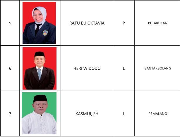 1 Khodori SAg, 2 Lina Hidayati, 3 Abdul Azis Nurizun, 4 Rinci Apriani Dewi, 5 Ratu Eli Oktavia, 6 Heri Widodo, 7 Kasmui SH