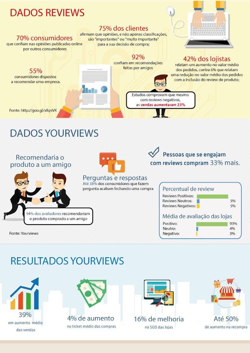 Clientes engajados a comentários compram 33% a mais no e-commerce