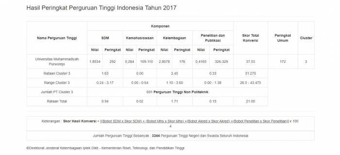 Peringkat Universitas Muhammadiyah Purworejo