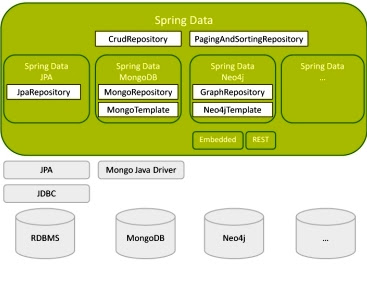 My workspace: Apache Ignite with Spring Data