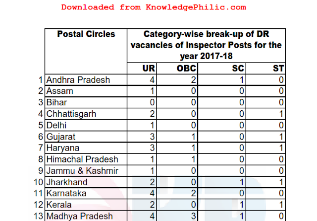 SSC CGL 2017 State wise Vacancies for Inspector of Post [RTI Reply]