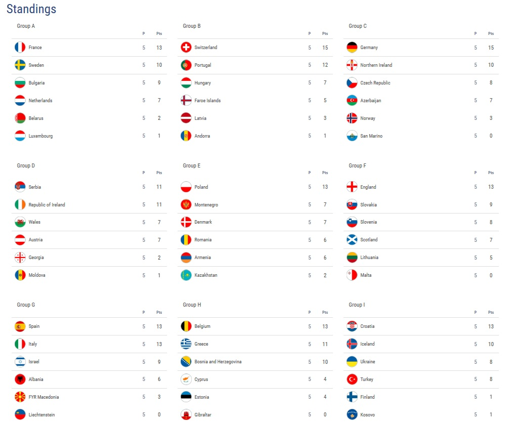 Football : 2018 FIFA World Cup qualification