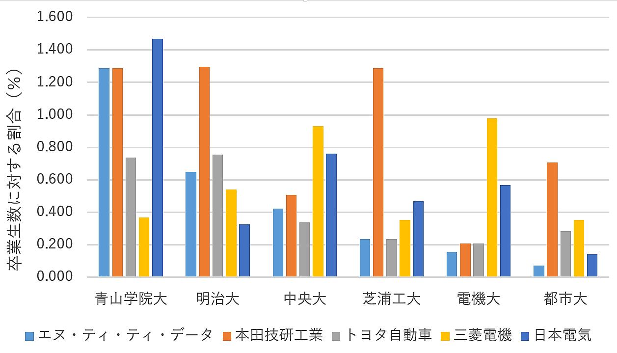 工業 大学 値 武蔵 偏差