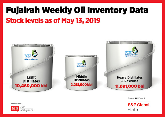 Chart Attribute: Fujairah Weekly Oil Inventory Data (as of May 13, 2019) / Source: The Gulf Intelligence