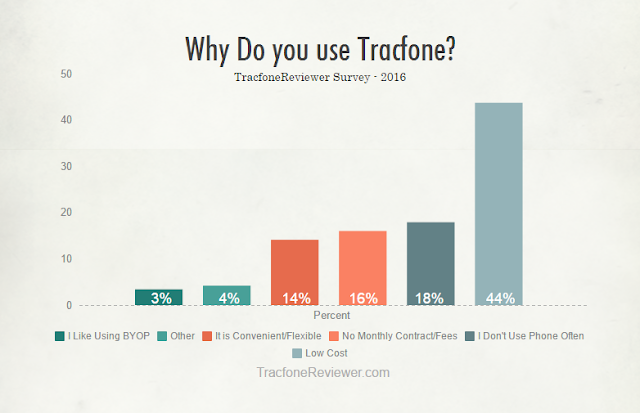 why use tracfone