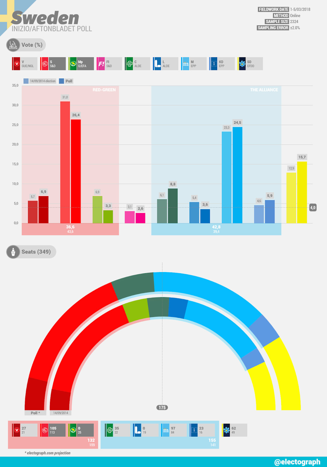 SWEDEN Inizio poll chart for Aftonbladet, March 2018