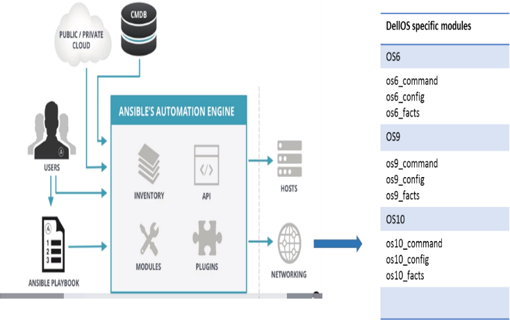 Network Automation with Ansible | DELL EMC Study
