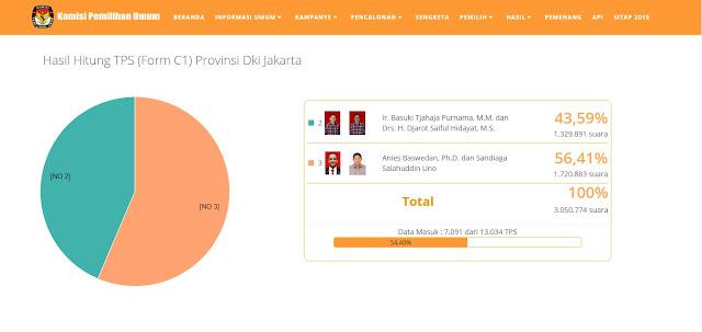 Form C1, Hasil Resmi KPU Data Masuk 54,40% Suara, 6.623 TPS, Nomor 3 Unggul 56,41% Suara