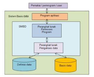 Sistem Manajemen Basis Data (SMDB) 5