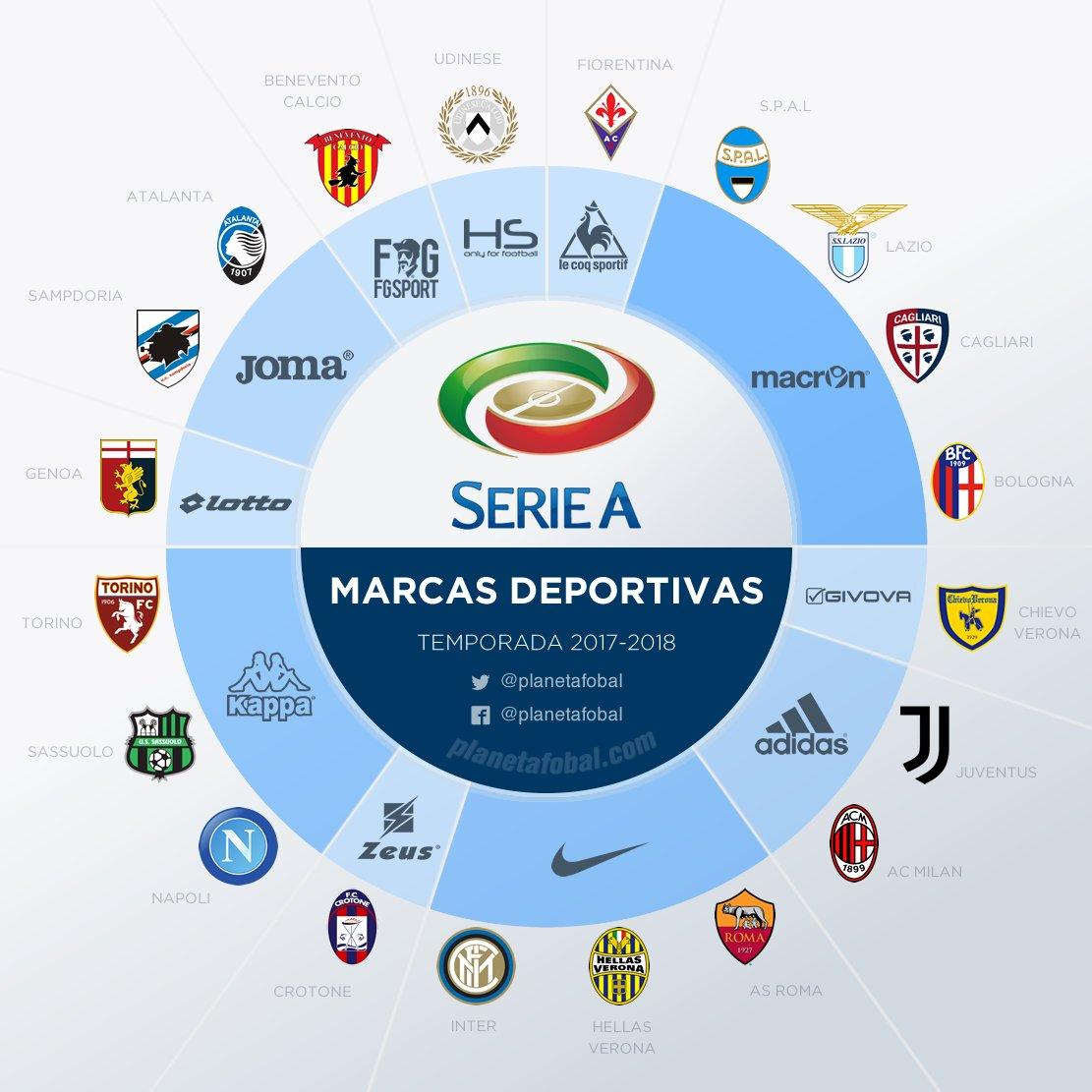 As fabricantes esportivas no Campeonato Italiano 2017 18 - Show de ... a4e6fba7a8951