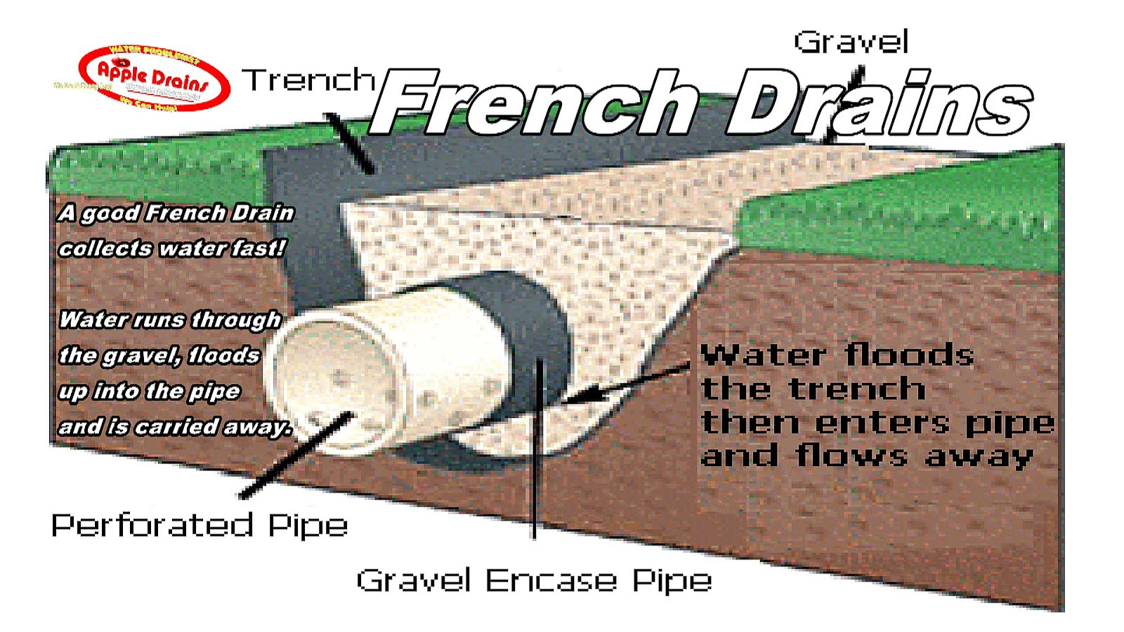 How French Drains Work French Choices