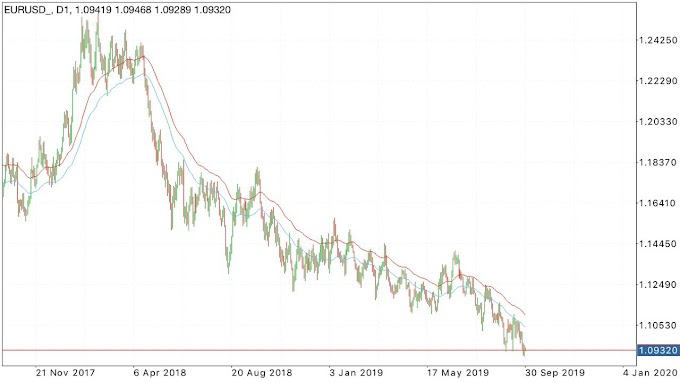 Intraday Trading Ideas EURUSD