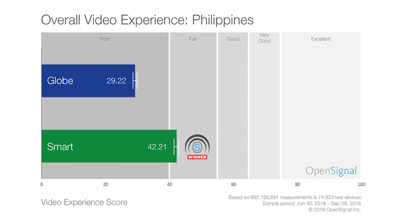 Video experience data in the Philippines