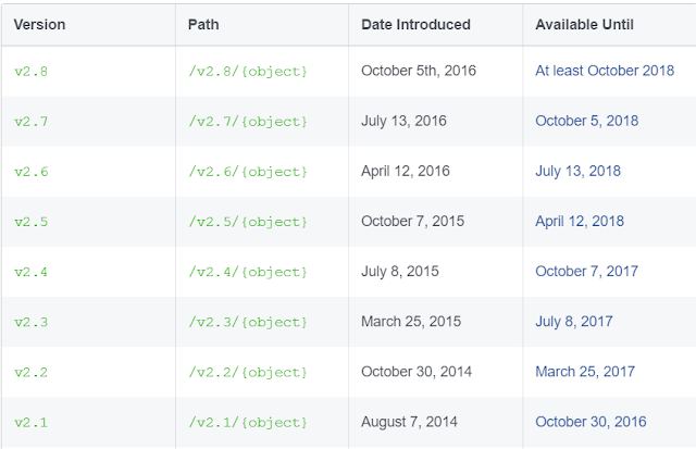 Facebook API Version & Expiration Dates