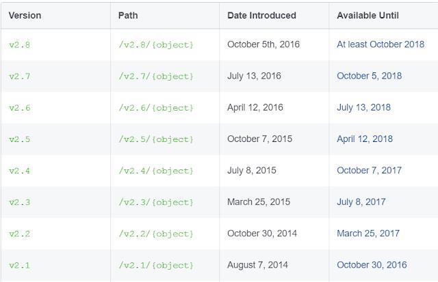 Facebook API Version & Expiration Dates