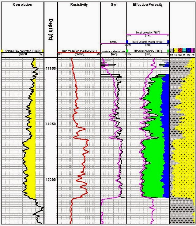 Petrophysics: The Study of Physical and Chemical Rock Properties
