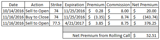 dividend growth investing, income investing, option strategy, covered calls