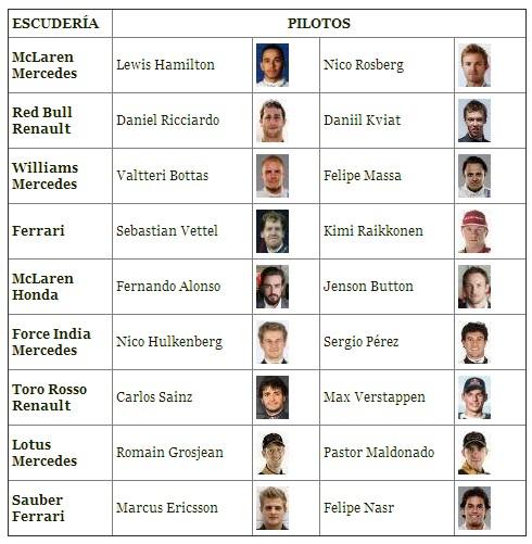 Pilotos de Formula Uno para el año Año 2015