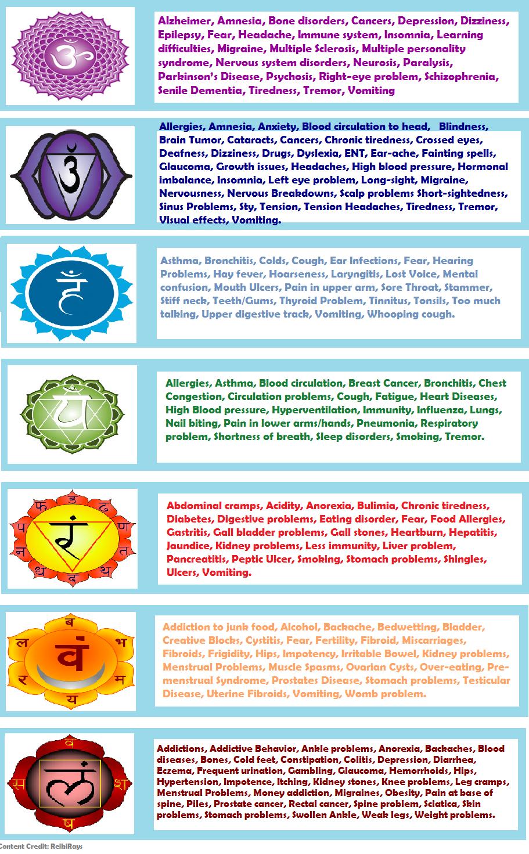Yogasana by Goswami Yashaswi: Know Your Chakra - Part I Chakra and