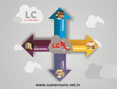 Standard example by LC Confirmation for importer and Exporter
