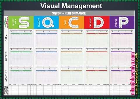 Visual Management - Lean Tools | Lean Manufacturing