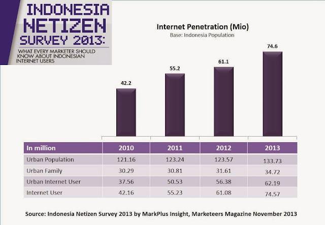 Gambar Grafik Pengguna Internet di Indonesia 2