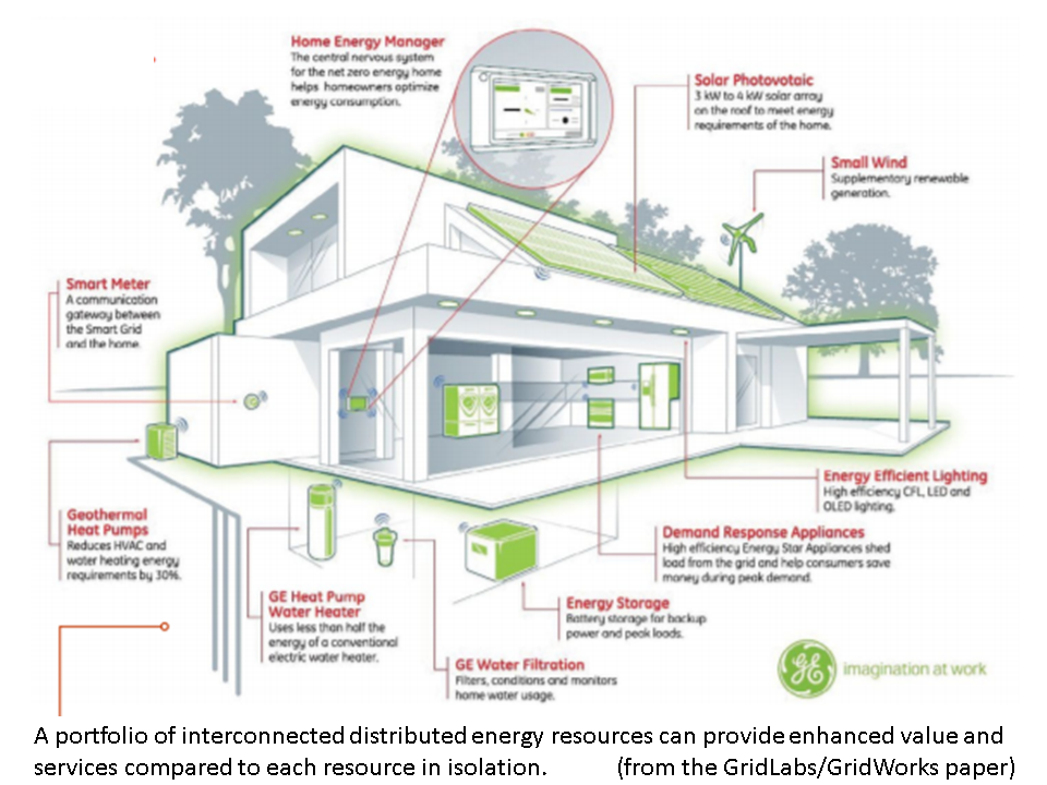 NewEnergyNews: TODAY'S STUDY: How Homes And Businesses Can