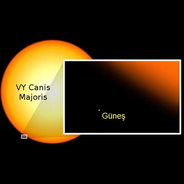 VY Canis Majoris ve Güneş Karşılaştırılması