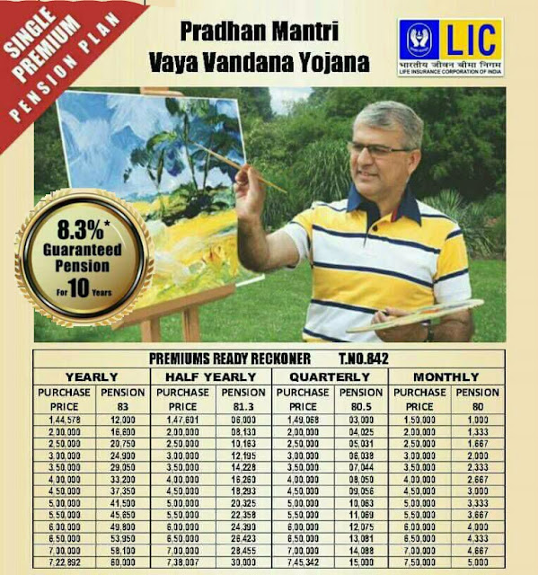 Apply PMVVY - Pradhan Mantri Vaya Vandana Yojana Online Application Form at licindia.in